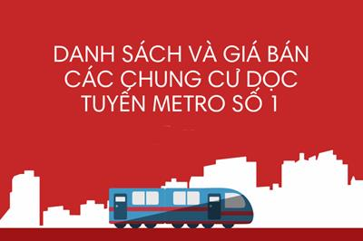 TOP 21 dự án căn hộ chung cư dọc theo Tuyến metro số 1 năm 2020
