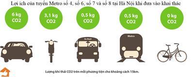 Lợi ích các tuyến Metro số 4, số 6, số 7 và số 8 Hà Nội hình thành trong tương lai