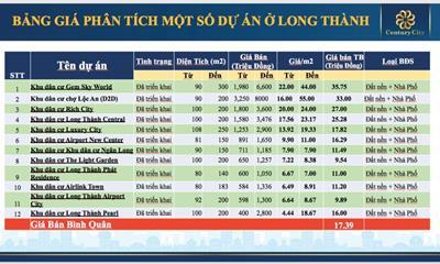 So sánh giá bán Century City với khu vực lân cận Long Thành