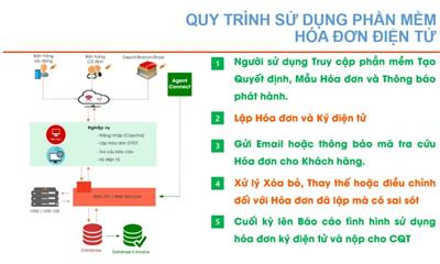 Quy trình xuất hóa đơn điện tử