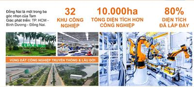 Lợi thế Bất động sản Huyện Long Thành, tỉnh Đồng Nai