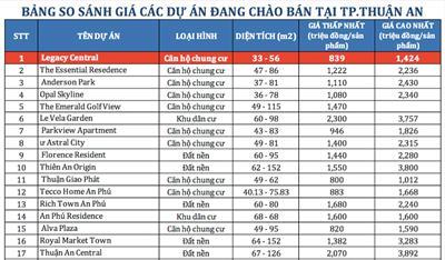 Bảng giá các dự án căn hộ & đất nền tại TP Thuận An