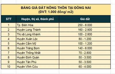 Bảng giá các dự án ở Huyện Long Thành hiện nay