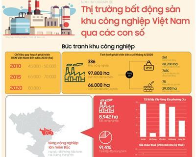 Bất động sản khu công nghiệp của Việt Nam qua các con số