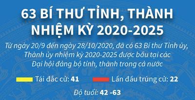 Chân dung Bí Thư 63 Tỉnh, Thành thành nhiệm kỳ 2020-2025