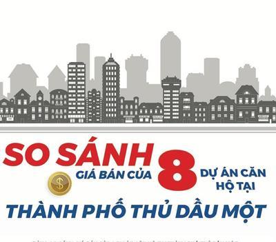 """""""Điểm danh"""" giá bán của 8 dự án căn hộ tại TP Thủ Dầu Một"""