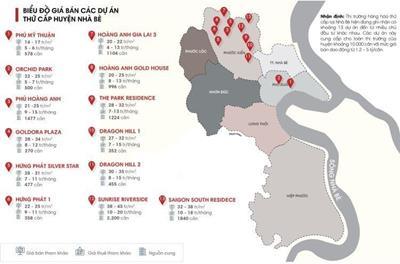 Giá bán & cho thuê các dự án căn hộ tại huyện Nhà Bè năm 2021