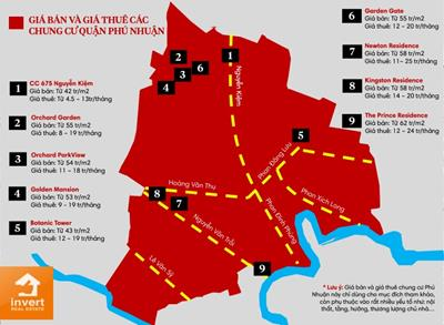 Giá bán và Giá thuê của 9 dự án căn hộ Quận Phú Nhuận năm 2020