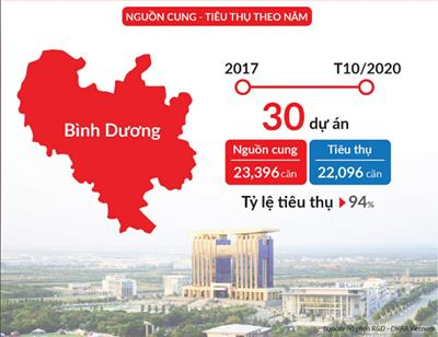 Thị trường căn hộ Bình Dương 'rượt đuổi' TP HCM