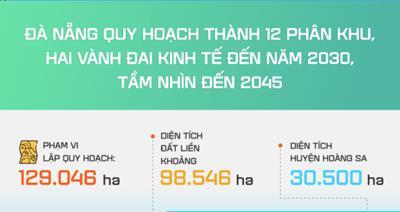 [Infographic] Quy hoạch thành phố Đà Nẵng có 12 phân khu & hai vành đai kinh tế