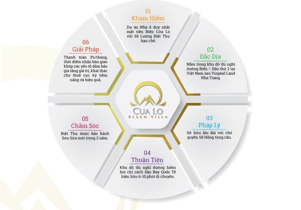 6 tiềm năng dự án Cửa Lò Beach Villas Nghệ An