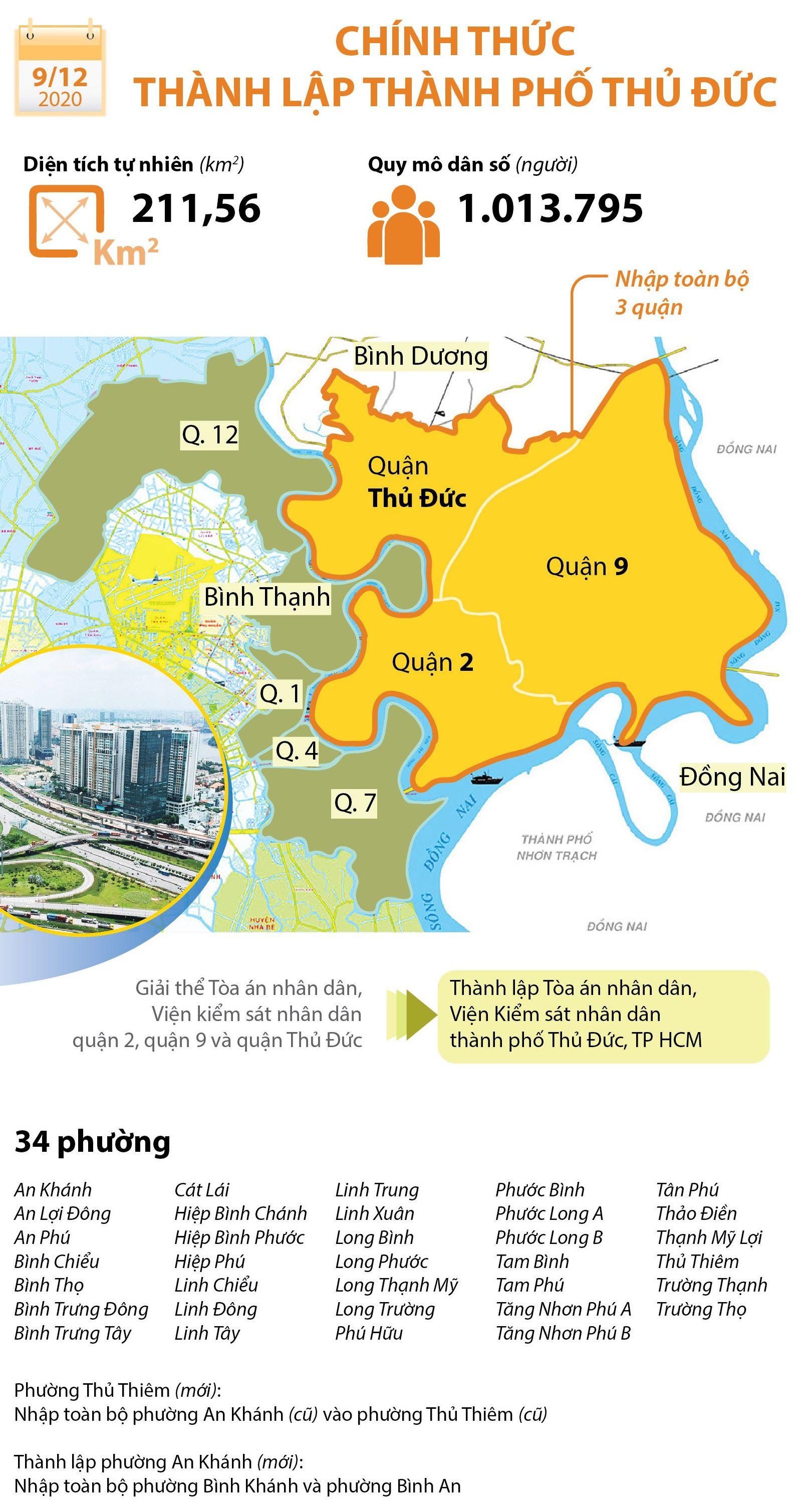 Danh sách 34 phường của thành phố Thủ Đức vừa được thành lập