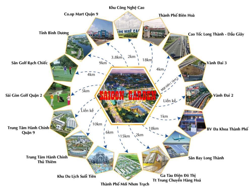 Tiện ích liên kết của dự án Saigon Garden Riverside Village