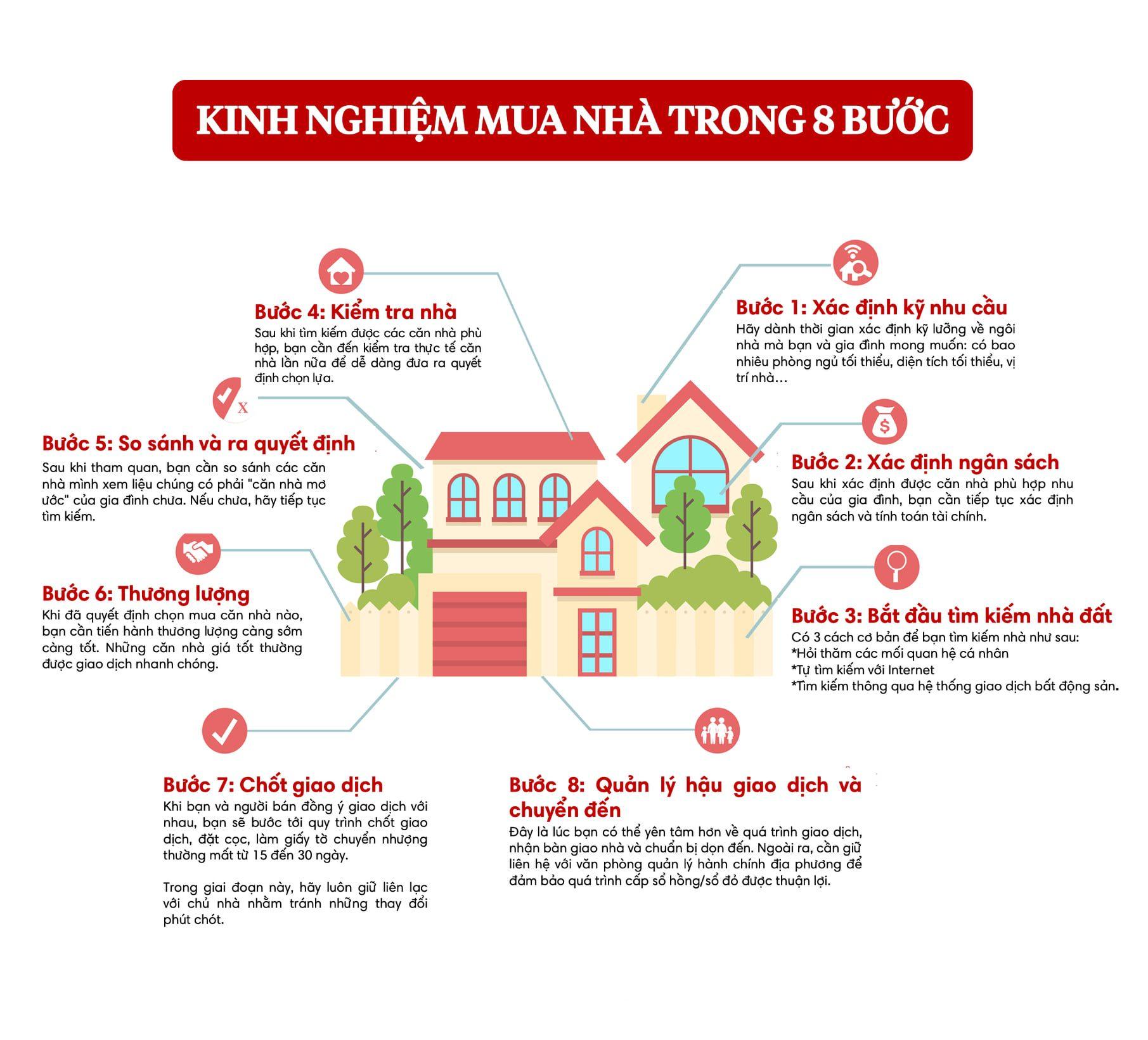 Kinh nghiệm mua nhà trong 8 bước đơn giản