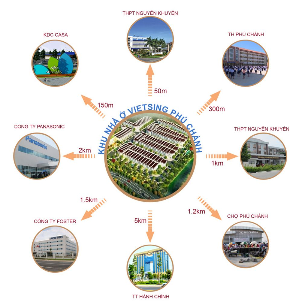 Tiện ích dự án đất nền nhà phố VietSing Phú Chánh Bình Dương